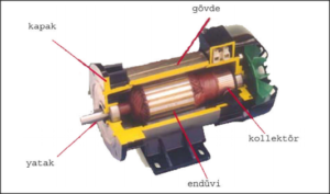 Bitlis redüktörlü dc motor Tamiri, Sarımı ve Bakımı